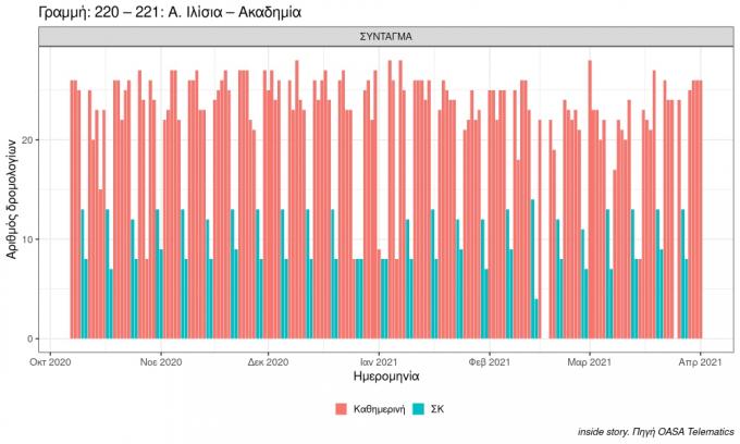 plot number of buses in period 220 221 a. ilisia akadimia 2021 04 01