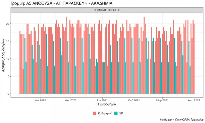 plot number of buses in period a5 anthoysa ag. paraskeyi akadimia 2021 04 01