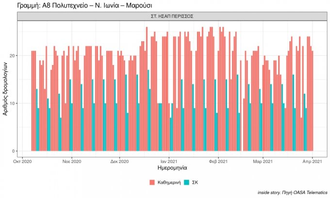 plot number of buses in period a8 polytehneio n. ionia maroysi 2021 04 01