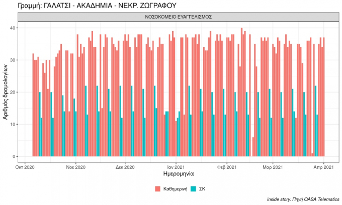 plot number of buses in period galatsi akadimia nekr. zografoy 2021 04 01