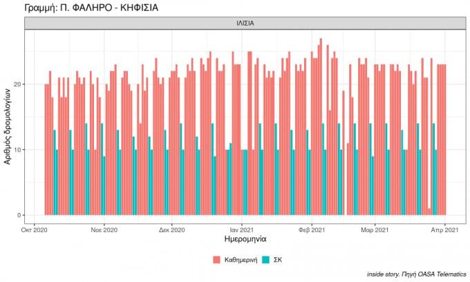 plot number of buses in period p. faliro kifisia 2021 04 01